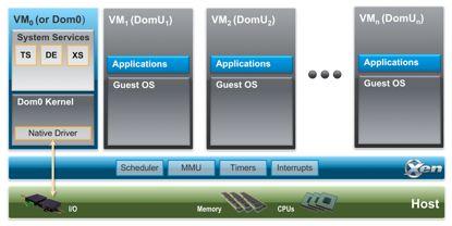 还记得三大虚拟化技术之一的XenServer吗?
