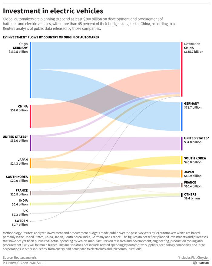 大众和中国领头 未来5到10年全球电动车投资将增3000亿美元