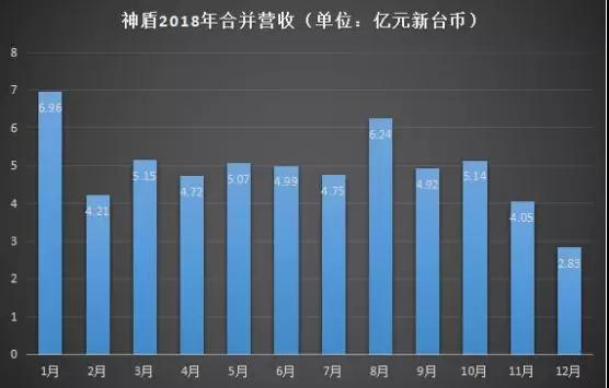 2018年成绩单:神盾全年营收达59.09亿元,义隆全年营收为86.51亿元