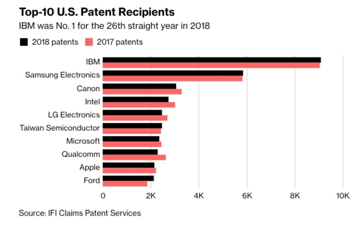 2018美国专利榜出炉:IBM连续26年拿第一 华为京东方进前二十