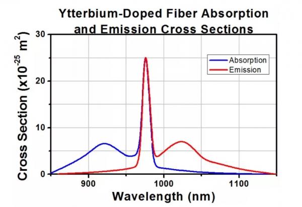 新品上市:长光华芯推出976nm光纤耦合半导体激光器