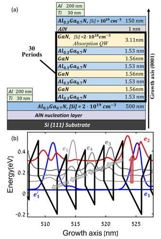 以色列研发出硅基铝镓氮中红外量子级联探测器