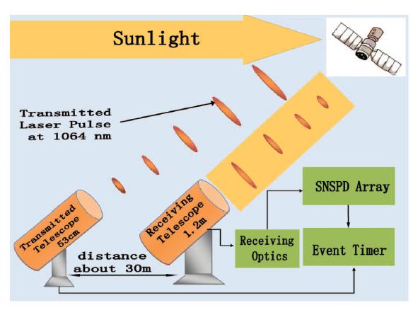 单光子超导阵列探测器测得空间碎片自转周期