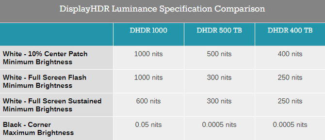 VESA更新显示器HDR标准:Display HDR True Black