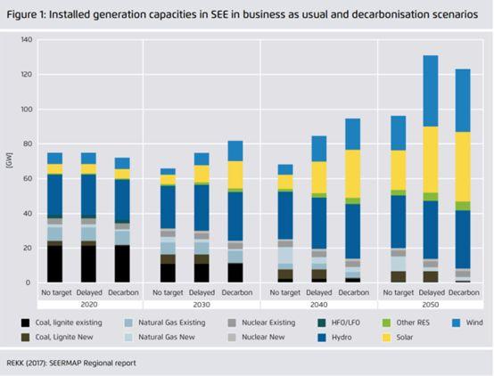 欧洲东南部清洁能源转型:挑战、选择和政策机遇