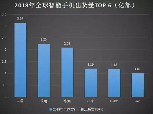 2018年智能手机出货量排行榜:前六品牌稳固,中小品牌被吞噬