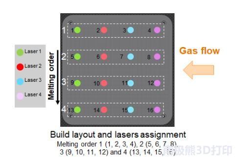 如何通过多激光器3D打印技术构建高完整性的金属零件(上)