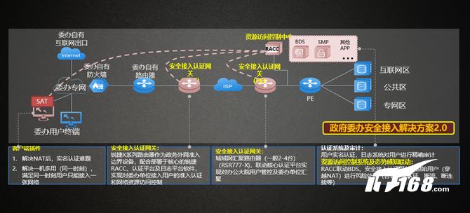感知网络结构示意图