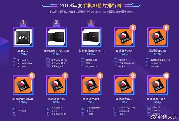 鲁大师AI芯片榜:苹果A12/麒麟980分获第一、二名