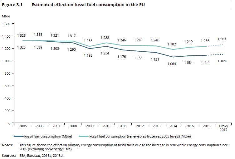 2018欧洲可再生能源发展报告分析