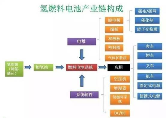 中国氢燃料电池是否具备产业化条件?