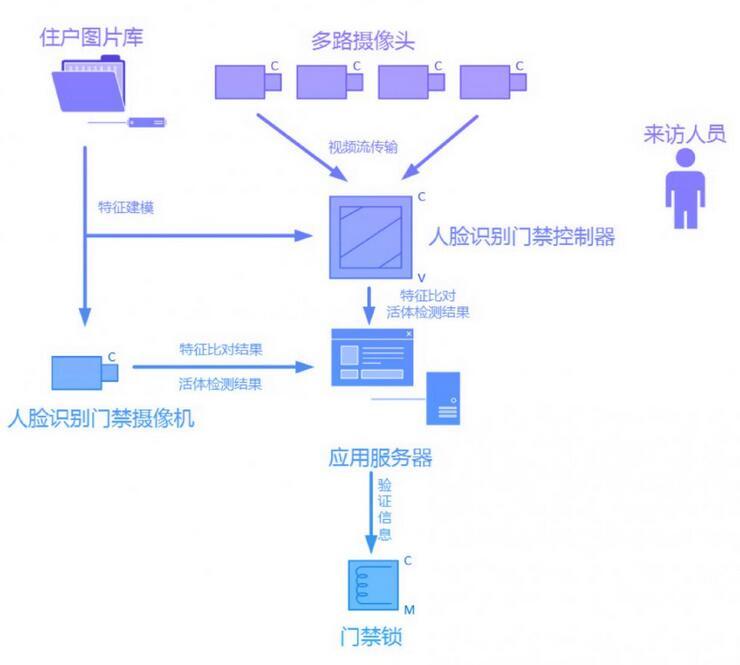 "SenseDLC嵌入式人像识别SDK 安防边缘的""小巨人"""