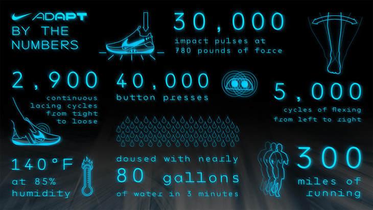 Nike发布自系带篮球鞋Adapt BB:可以使用app调整运动鞋的合身性