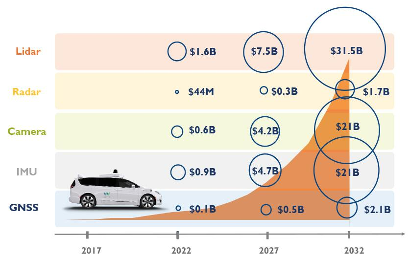 汽车市场会是MEMS传感器的下一座金矿?