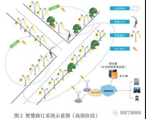 智慧照明标准体系框架研究报告(上)