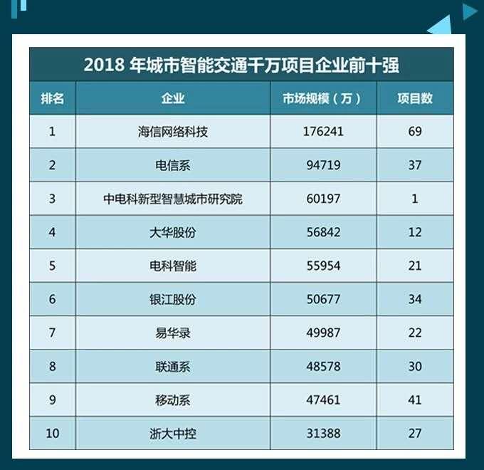 又一次拿下第一,海信领跑中国智能交通