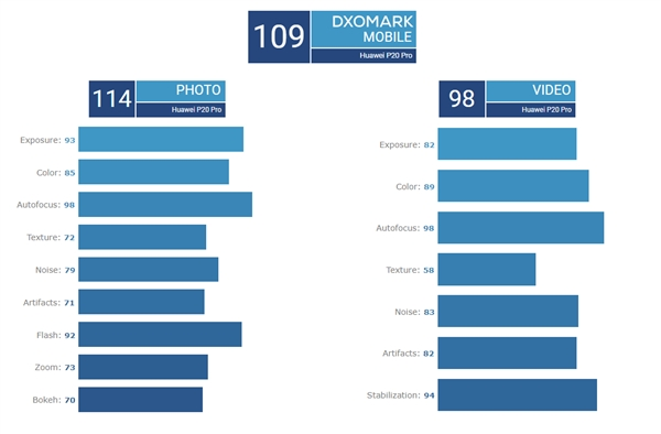 华为Mate 20 Pro DxOMark评分出炉:109分与P20 Pro并列第一