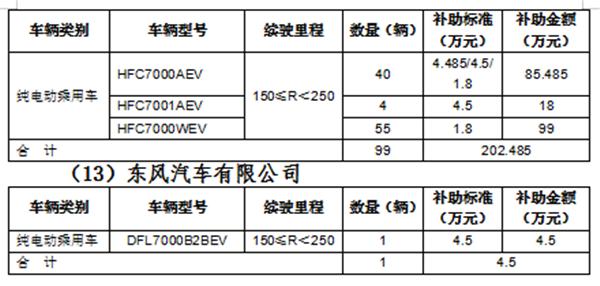 北京市拟拨付第一批新能源车补贴5200多万