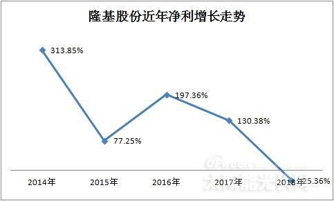"""净利暴跌9亿 隆基股份产品价格""""断崖式下滑"""""""