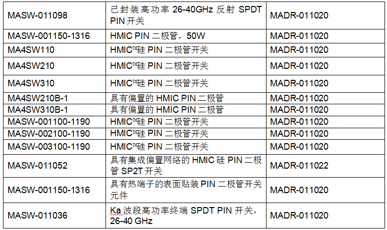MACOM宣布推出全新的优化负电压驱动器 可兼容高性能AlGaAs和HMIC PIN二极管开关