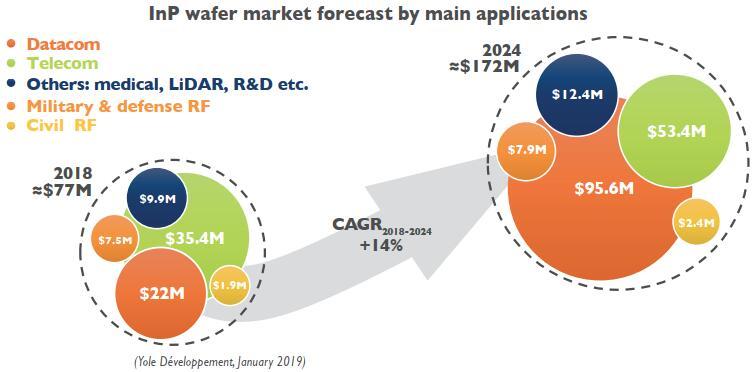 磷化铟晶圆和外延片市场现状与未来