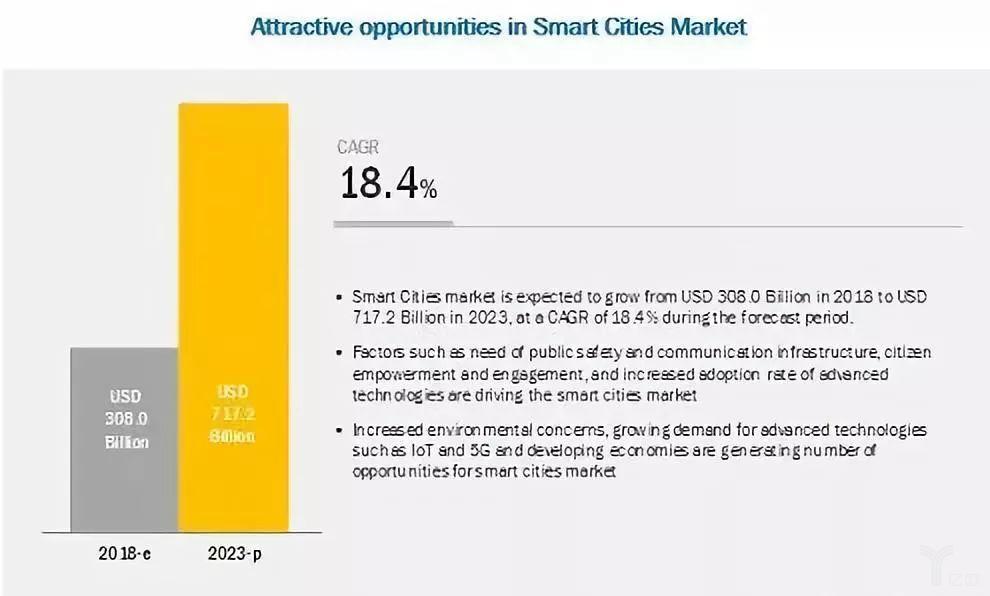 2018年全球智慧城市规模为3080亿美元