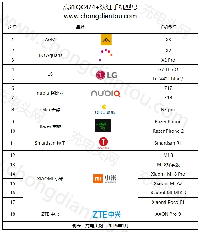 高通公布最新QC4+认证手机名单:18款上榜