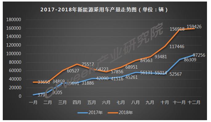 2018年12月新能源乘用车产量市场分析