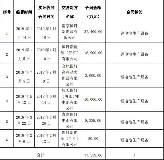 赢合科技获国轩高科多家子公司7.76亿元锂电设备订单