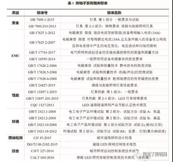 智慧照明标准体系框架研究报告(中)