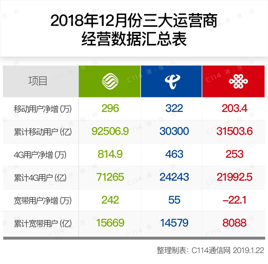 """三大运营商2018年运营数据:中国移动""""配齐""""三个第一"""