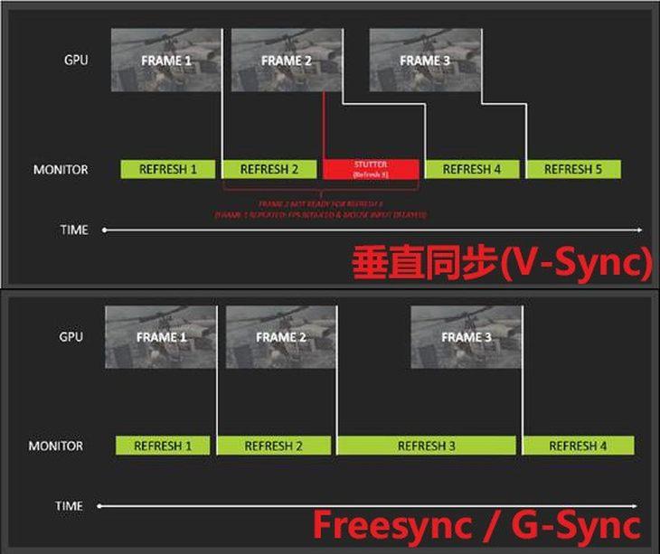 有了支持G-SYNC的显示器 还需要开启垂直同步吗?