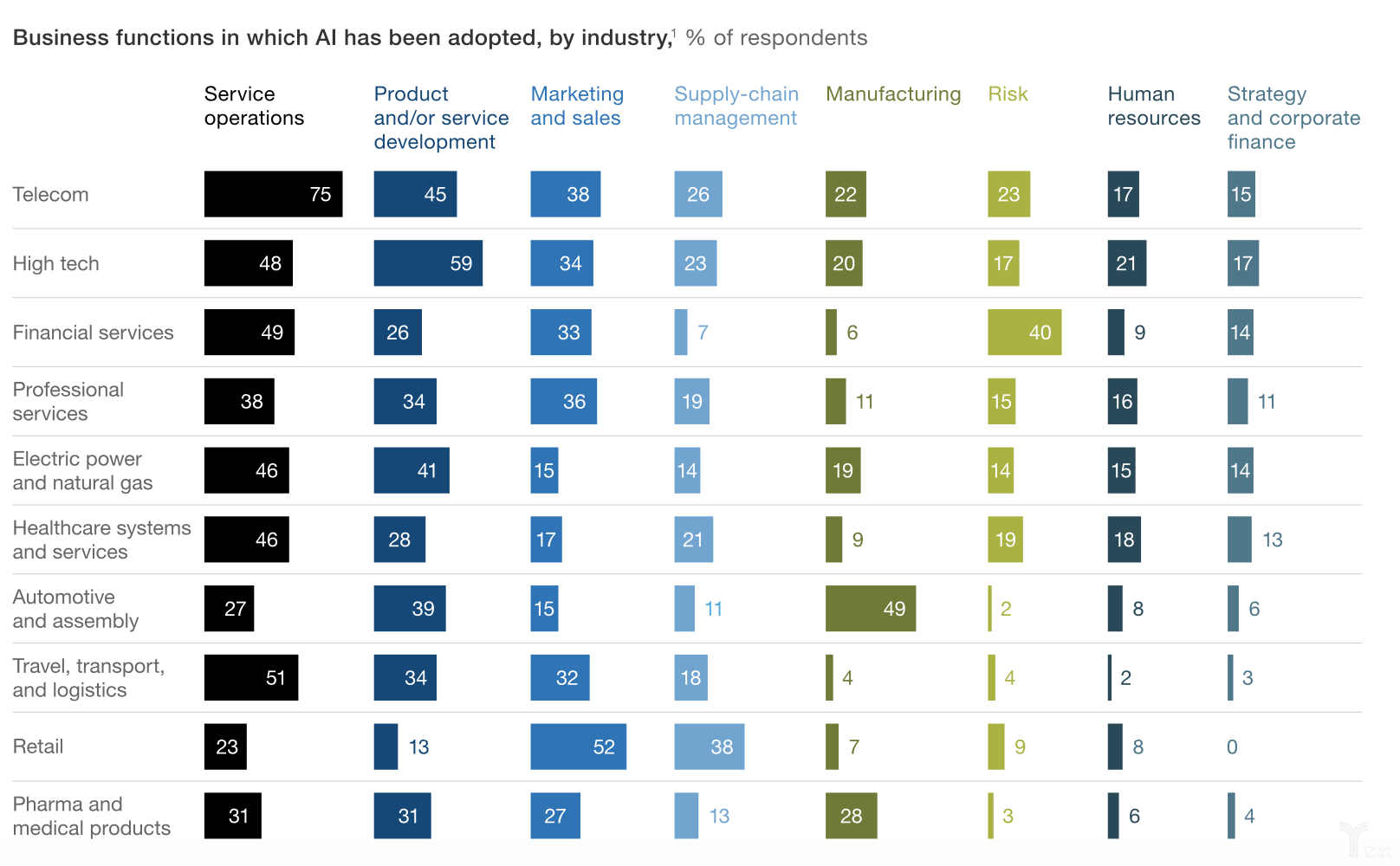 """麦肯锡发布调研,揭开""""那些引入人工智能的企业都怎么了 """""""