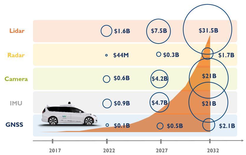 汽车市场是MEMS传感器的金矿?