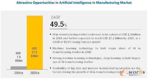 AI持续升温:2025年全球AI制造业市场规模将达172亿美元