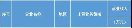 2018福建民营企业100强榜单发布 立达信、三安光电登榜