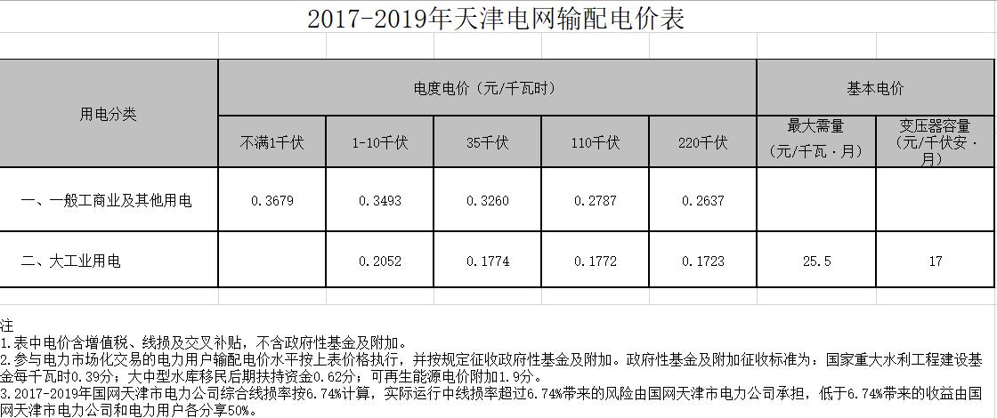 天津:停征随电价征收的小型水库移民扶助基金