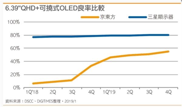 报告称京东方柔性AMOLED面板良率大幅提升