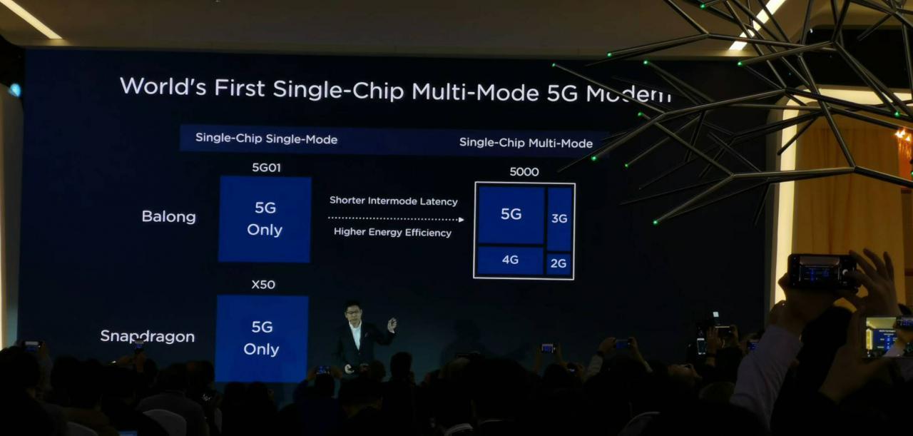 华为发布5G多模芯片Balong5000,下行速率最高可达6.5Gbps!