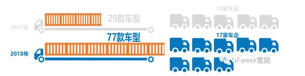 2018年中国燃料电池汽车产量分析