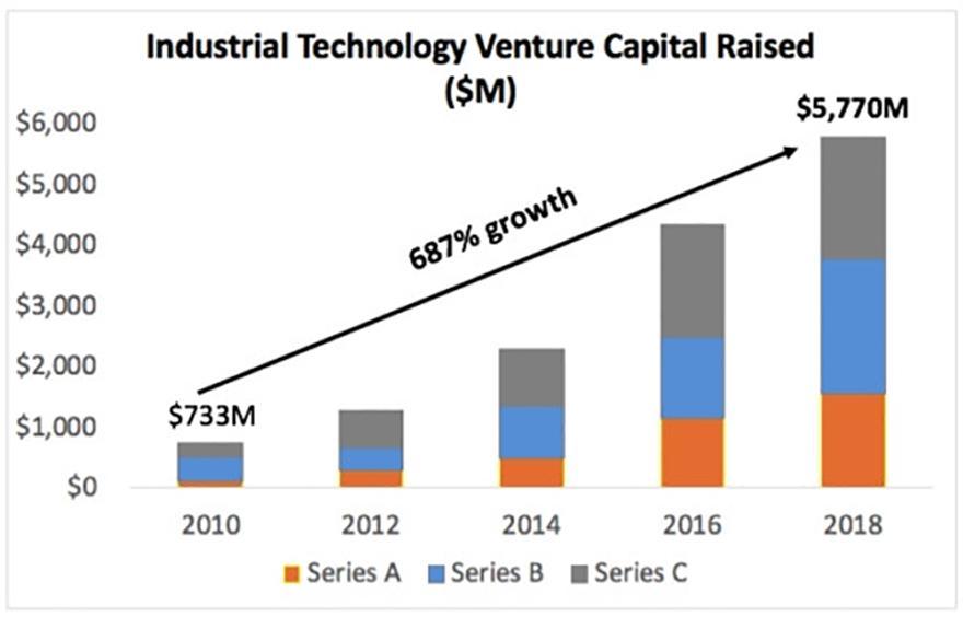 """增长强劲、回报颇丰,""""性冷淡""""的工业科技为何备受VC青睐?"""