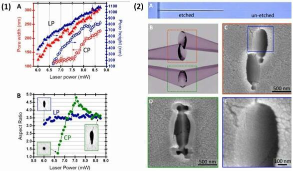 科学家利用3D飞秒激光纳米光刻技术制备晶体纳米结构