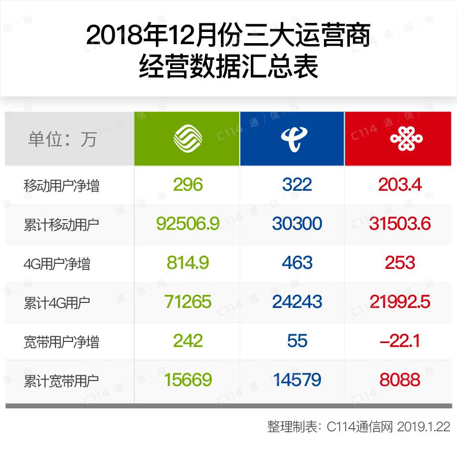 纵观2018全年,中国电信给大家带来什么启示
