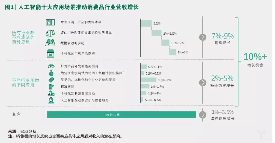 AI和高级分析如何助力消费品公司增长