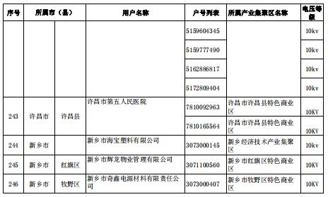河南2018年第十二批准入电力用户名单