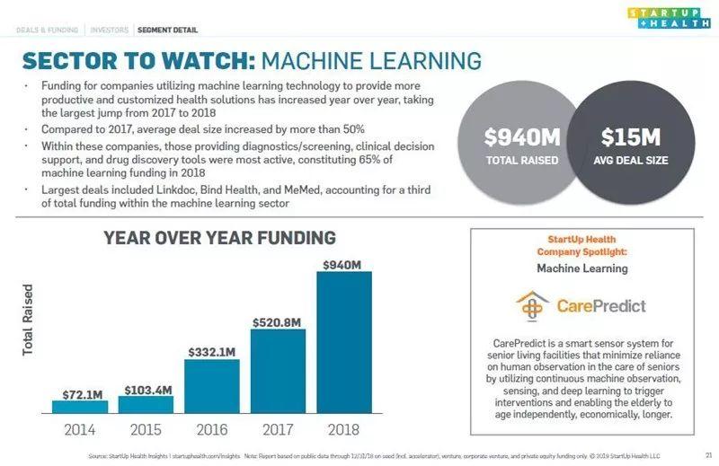 146亿美元!2018全球数字医疗投资创下新纪录