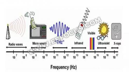 6G已在路上 它背后的太赫兹技术是怎样的存在