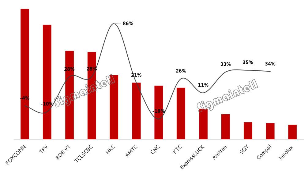 TV代工市场2018年总结及2019年展望:竞争格局分化,产业链优势凸显