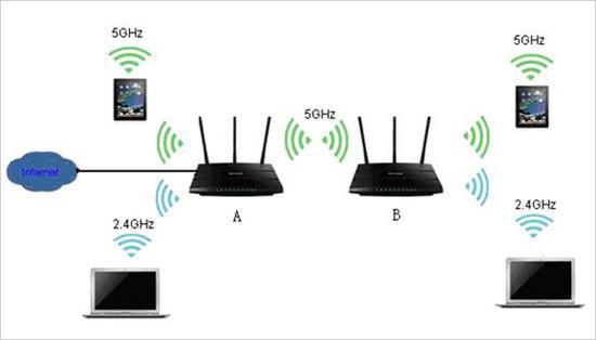 360安全路由V2让网络信号更稳定,覆盖面积更广