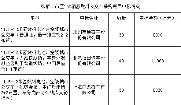 宇通/福田/申龙斩获张家口100台氢能公交订单